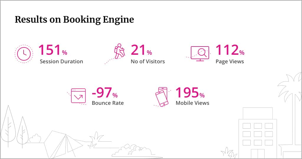 Booking Engine Performance_ Lean UX UI design