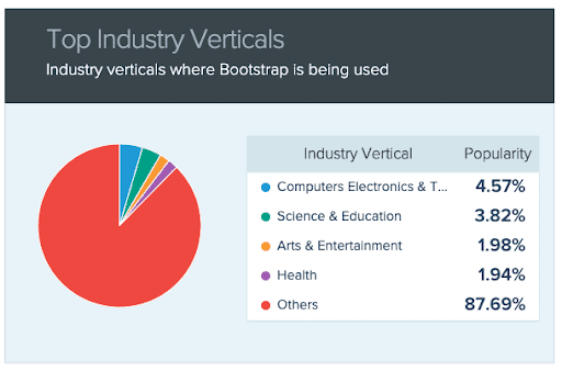 Bootstrap design data