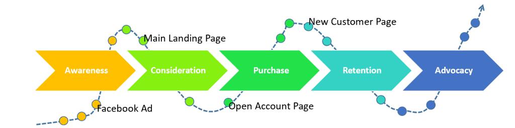 customer journey mapping- important design kpi