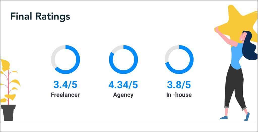 rating infographic- divami