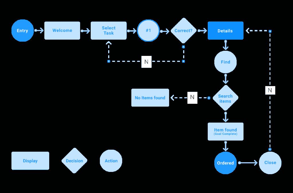 User Flow Divami Design Labs