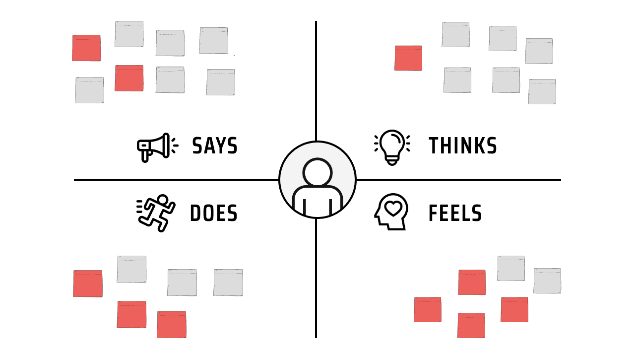 Is your Empathy Map correct? 6 tips to perfect it